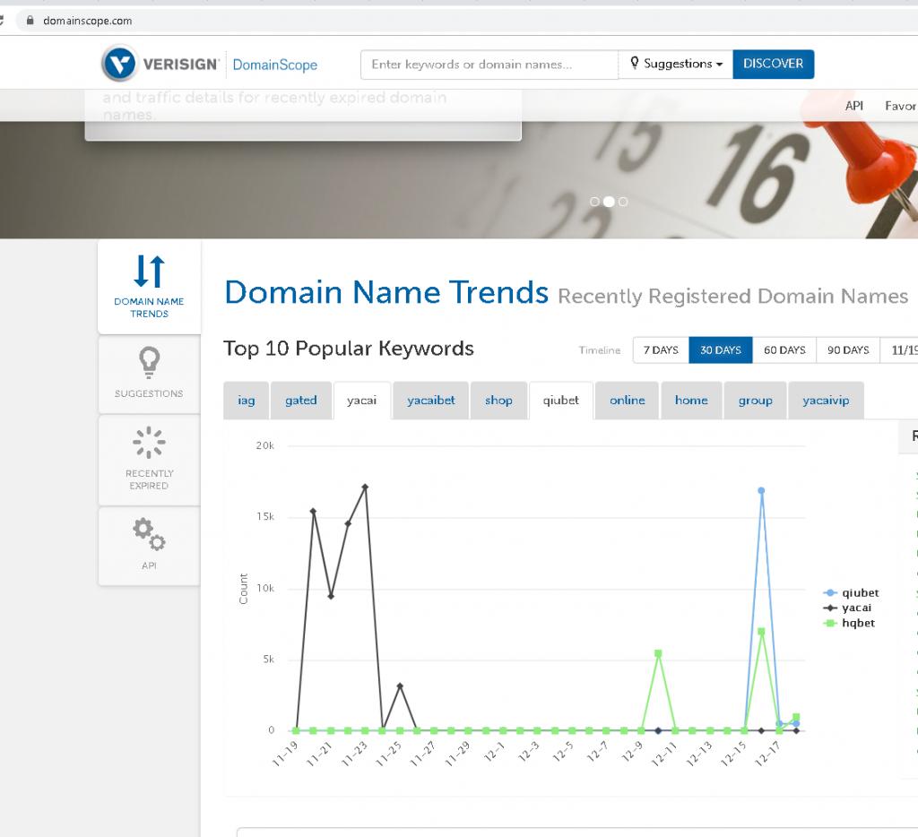 Top Domain Registrations
